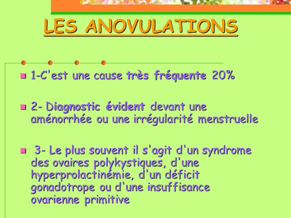 LES ANOVULATIONS 1-C est une cause très fréquente 20%