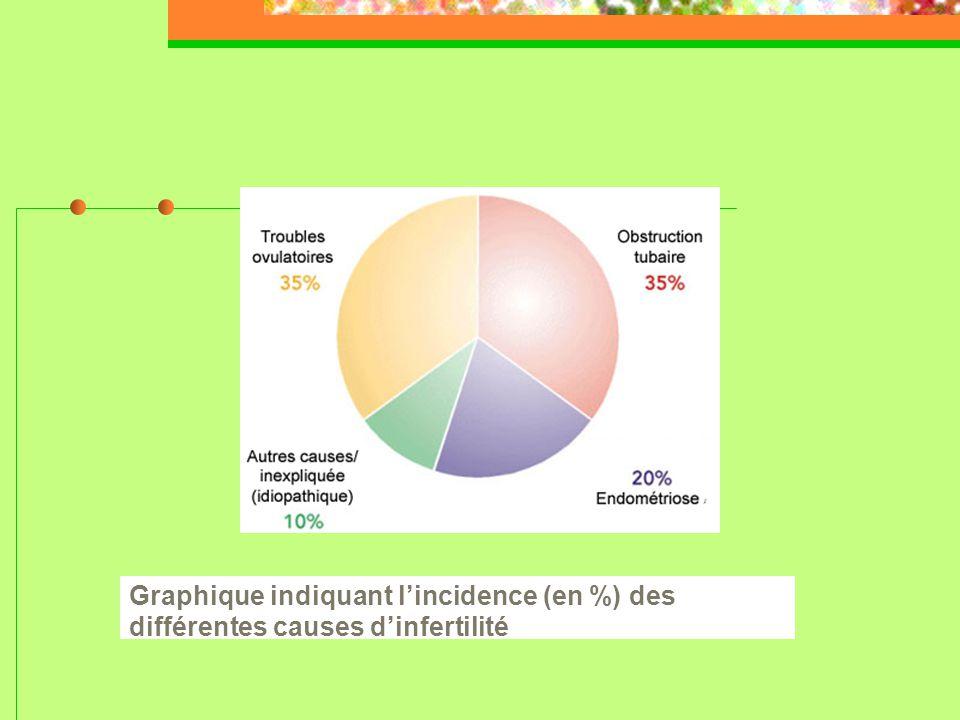 Graphique indiquant l'incidence (en %) des différentes causes d'infertilité