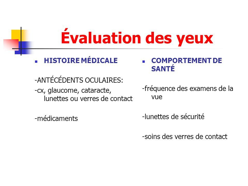 Évaluation des yeux HISTOIRE MÉDICALE -ANTÉCÉDENTS OCULAIRES: