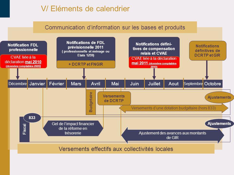 V/ Eléments de calendrier