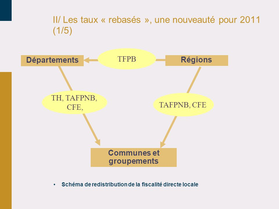 II/ Les taux « rebasés », une nouveauté pour 2011 (1/5)