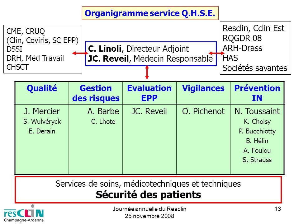 Sécurité des patients Organigramme service Q.H.S.E. Resclin, Cclin Est