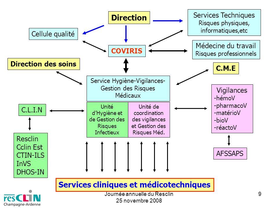 Services cliniques et médicotechniques