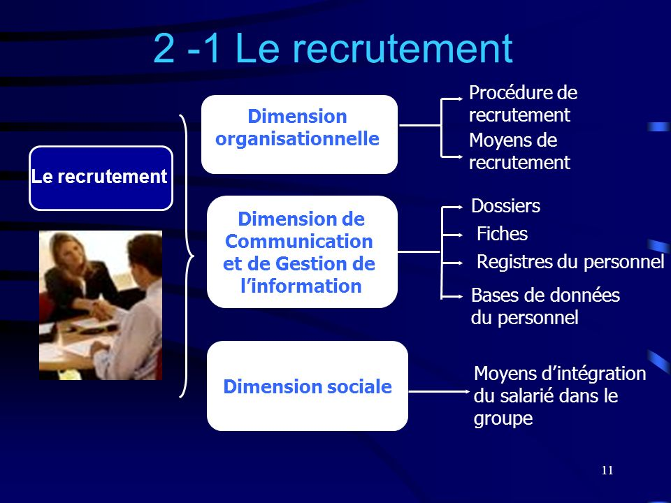 Dimension organisationnelle