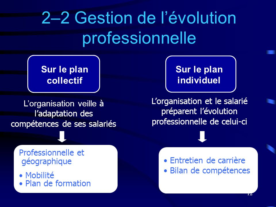 2–2 Gestion de l'évolution professionnelle