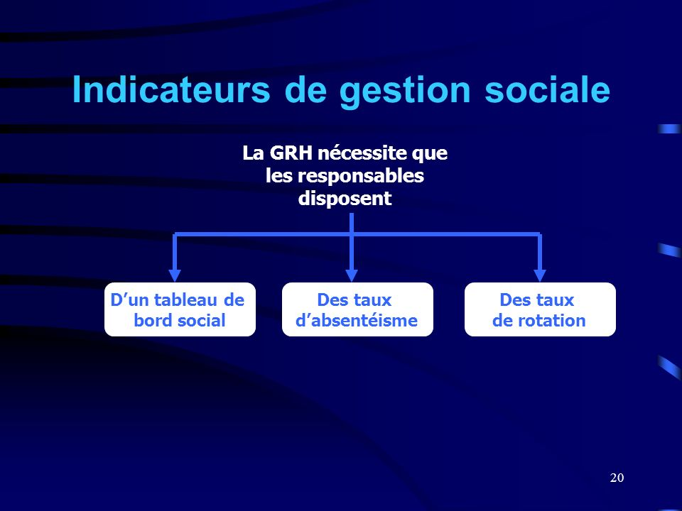 Indicateurs de gestion sociale