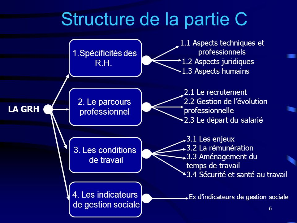 Structure de la partie C