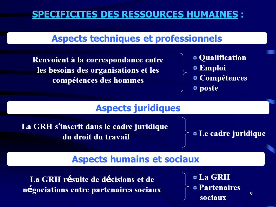 SPECIFICITES DES RESSOURCES HUMAINES :