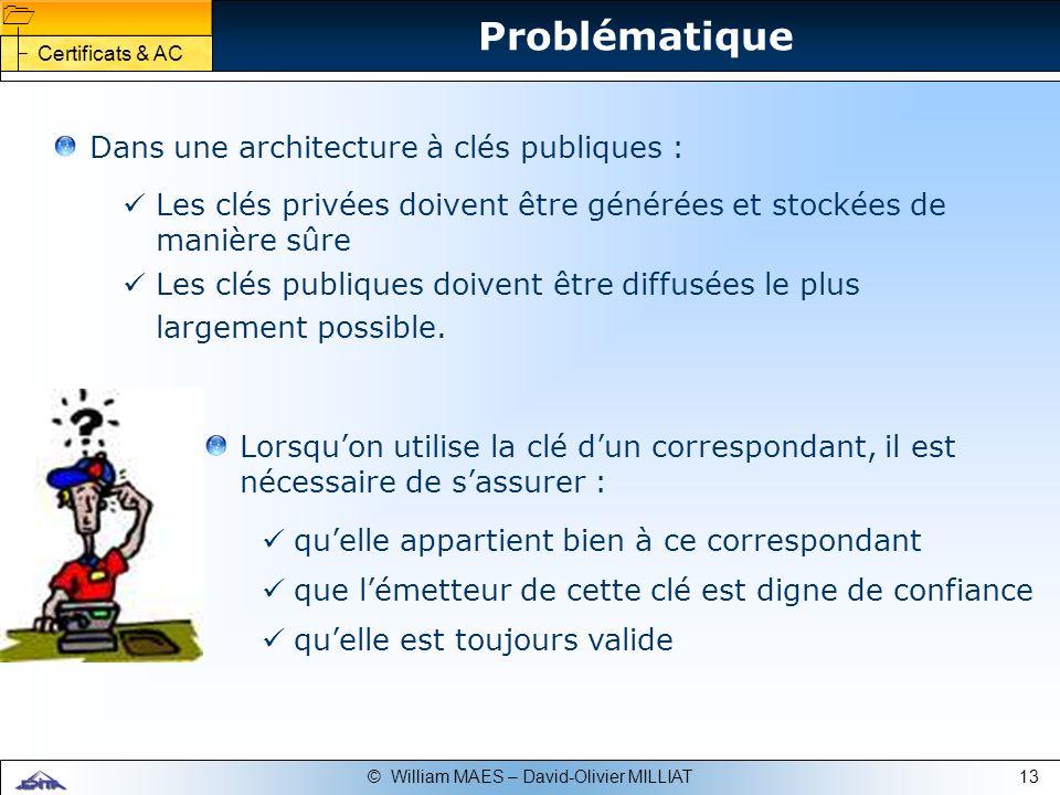 Problématique Dans une architecture à clés publiques :