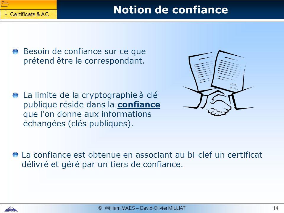 Notion de confiance Certificats & AC. Besoin de confiance sur ce que prétend être le correspondant.