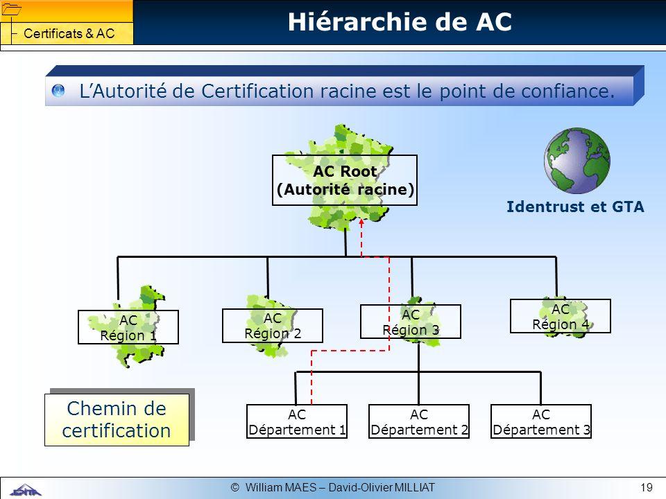 Chemin de certification