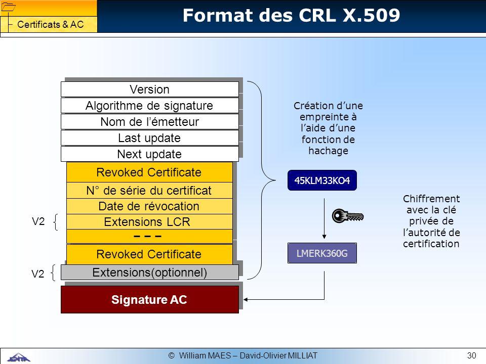 Format des CRL X.509 Version Algorithme de signature Nom de l'émetteur