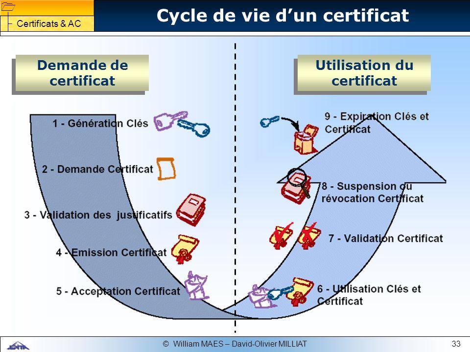 Cycle de vie d'un certificat