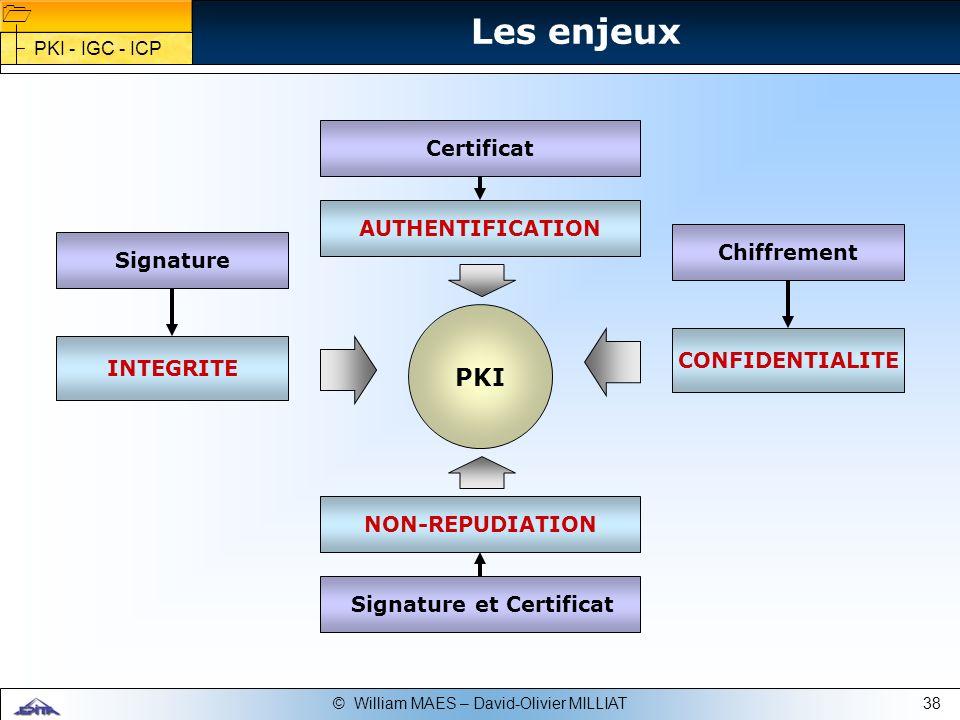 Signature et Certificat
