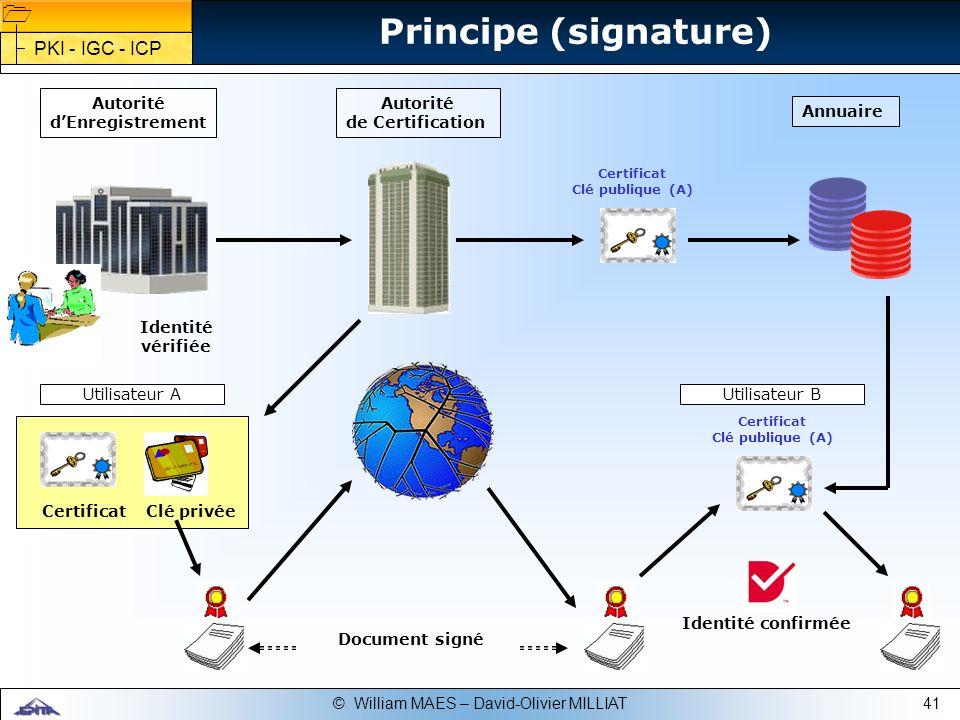 Principe (signature) PKI - IGC - ICP Autorité d'Enregistrement