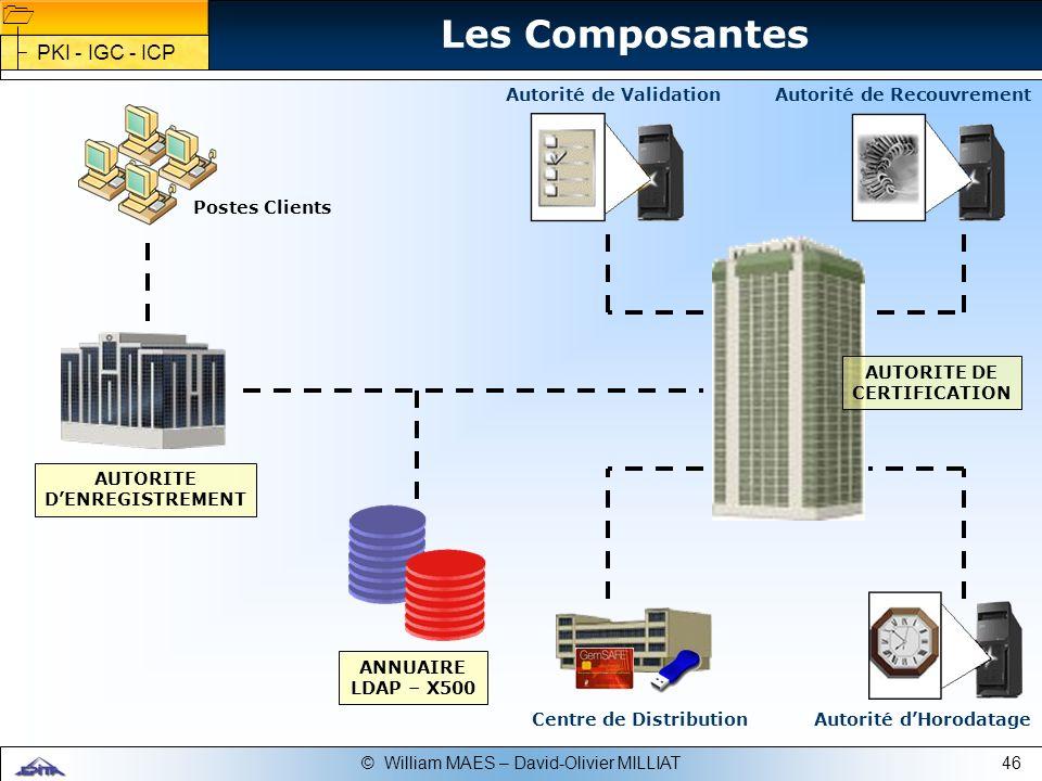 Les Composantes PKI - IGC - ICP Autorité de Validation