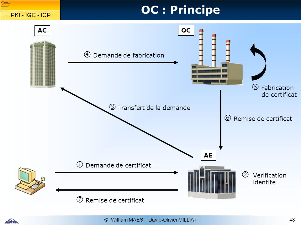 OC : Principe PKI - IGC - ICP AC OC Fabrication de certificat