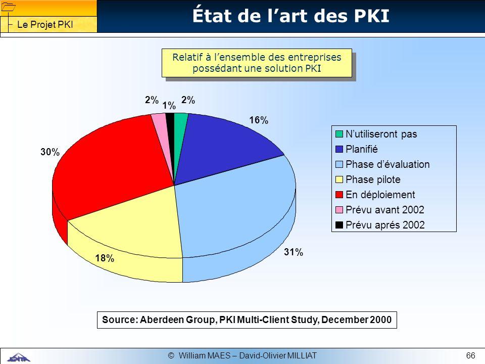 État de l'art des PKI N'utiliseront pas Planifié Phase d'évaluation