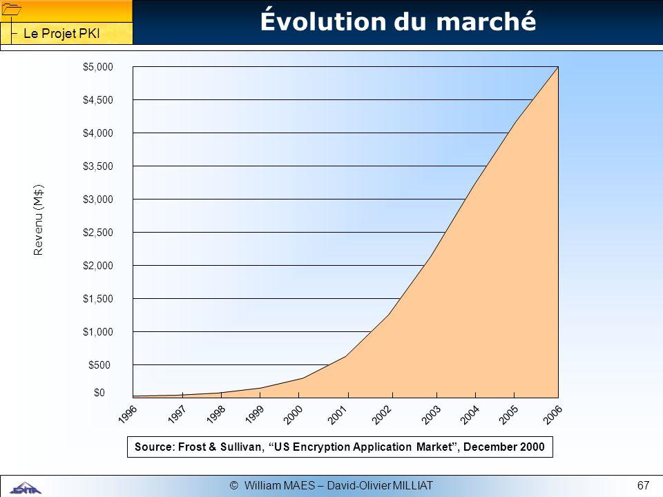 Évolution du marché Le Projet PKI Revenu (M$)