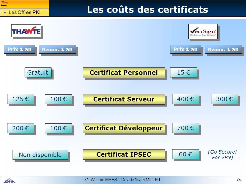 Les coûts des certificats