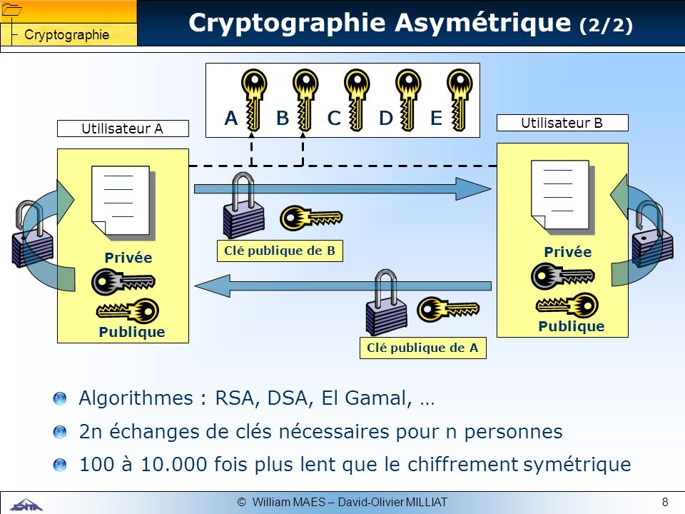 Cryptographie Asymétrique (2/2)