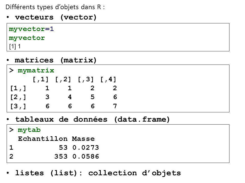 tableaux de données (data.frame)