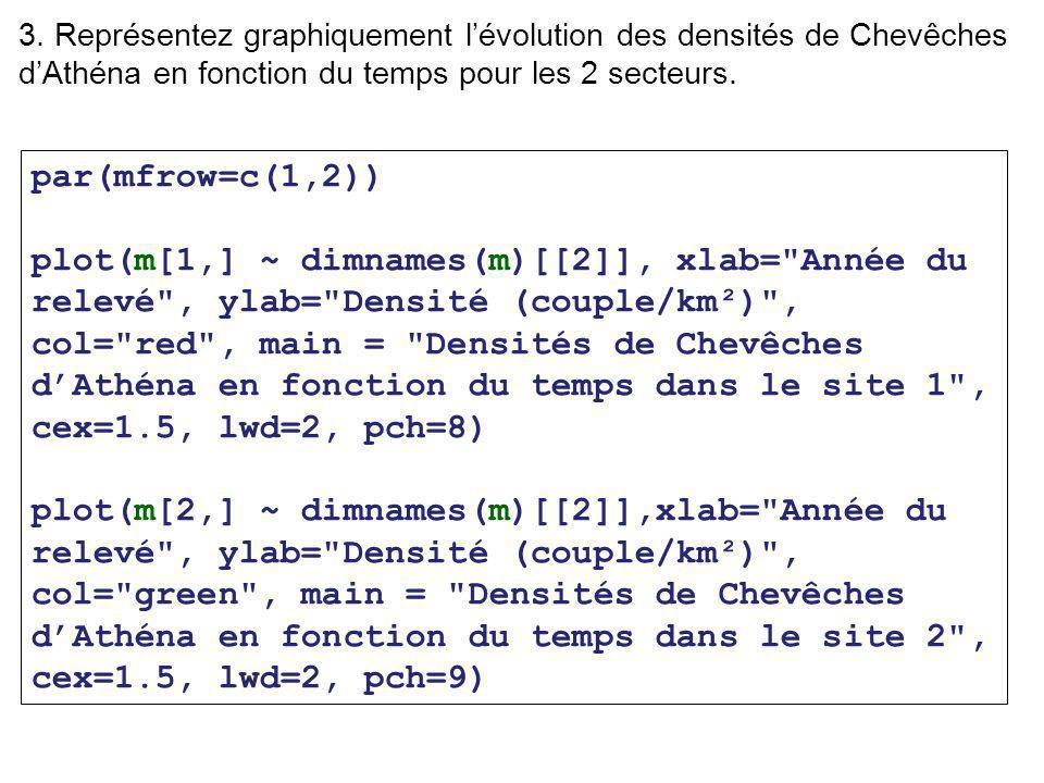 3. Représentez graphiquement l'évolution des densités de Chevêches d'Athéna en fonction du temps pour les 2 secteurs.