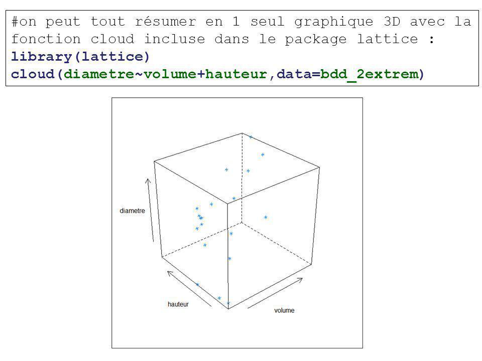#on peut tout résumer en 1 seul graphique 3D avec la fonction cloud incluse dans le package lattice :