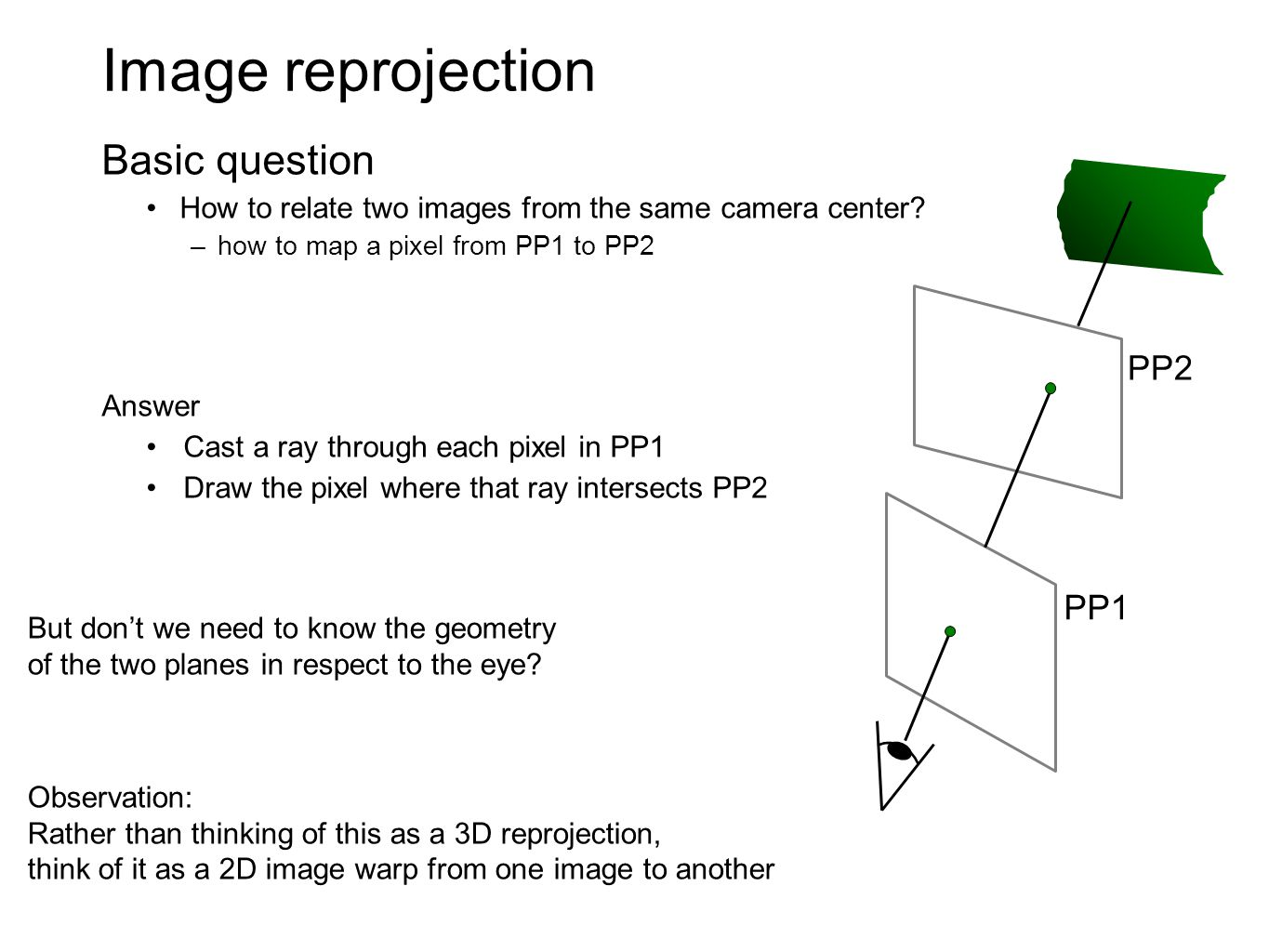 Image reprojection Basic question PP2 PP1