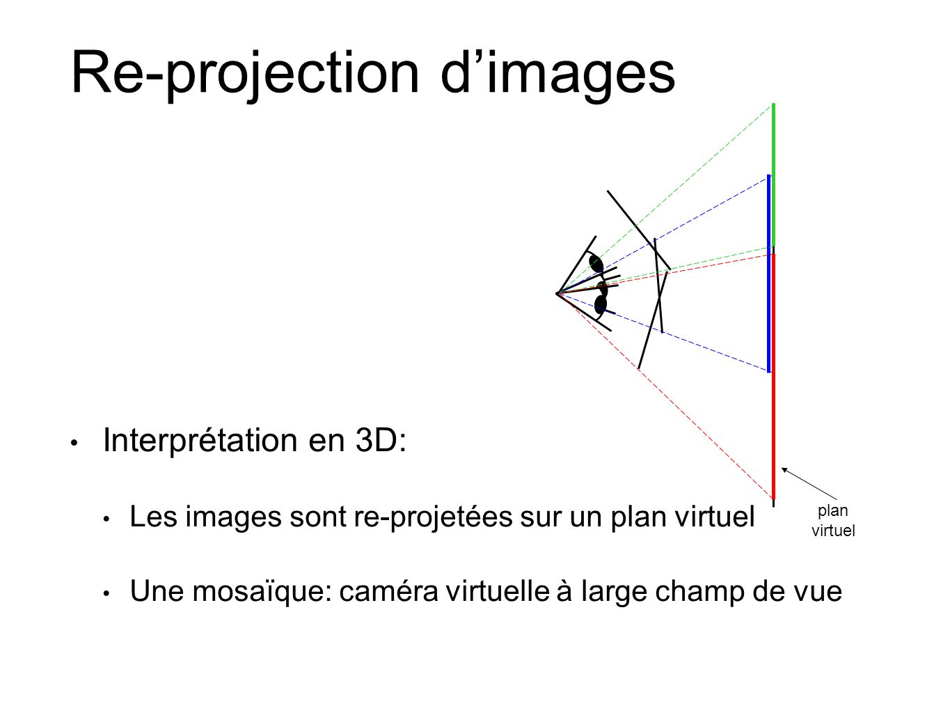 Re-projection d'images
