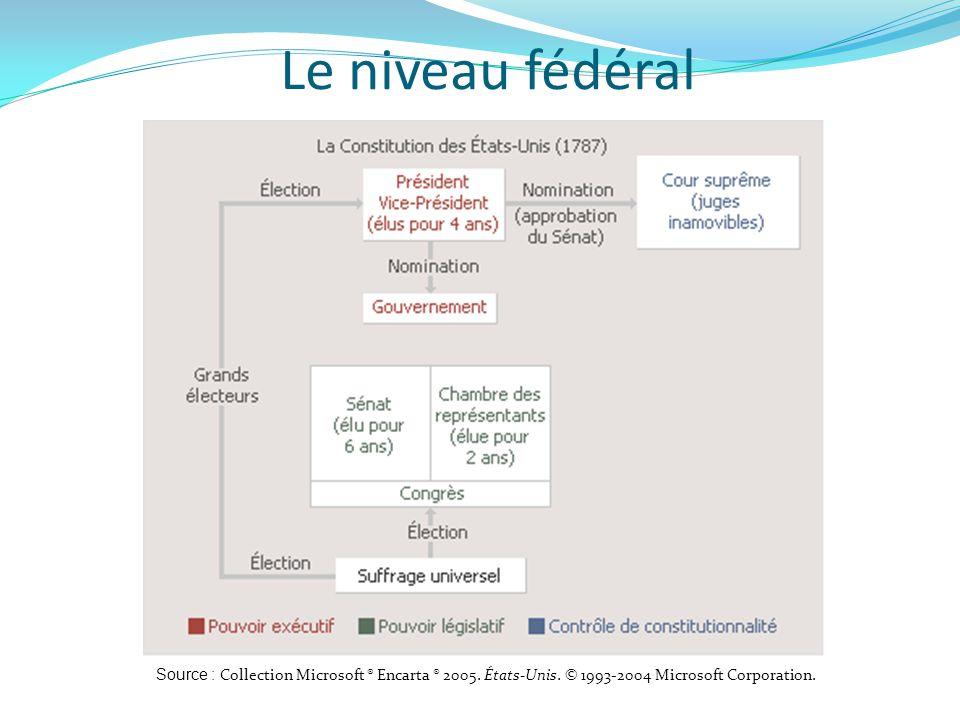Le niveau fédéral Source : Collection Microsoft ® Encarta ® 2005.