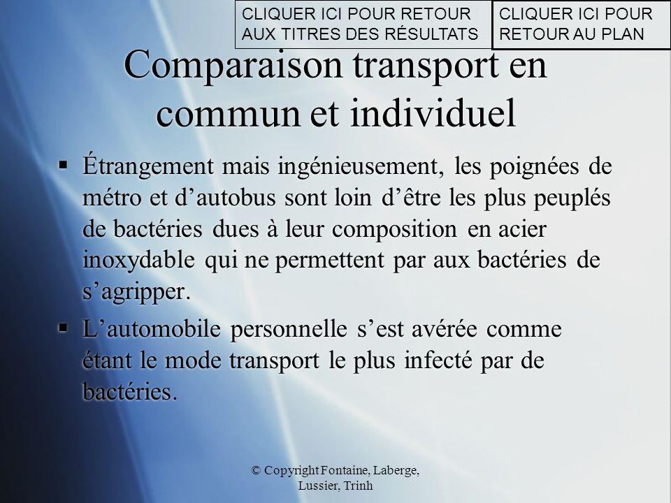 Comparaison transport en commun et individuel