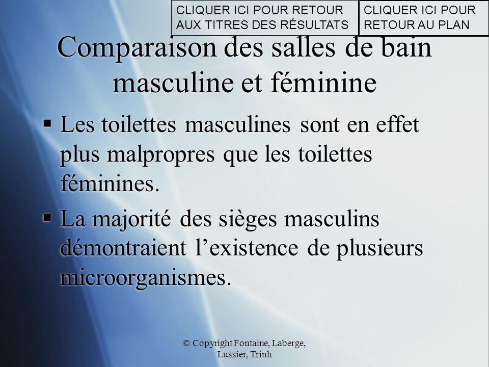Comparaison des salles de bain masculine et féminine