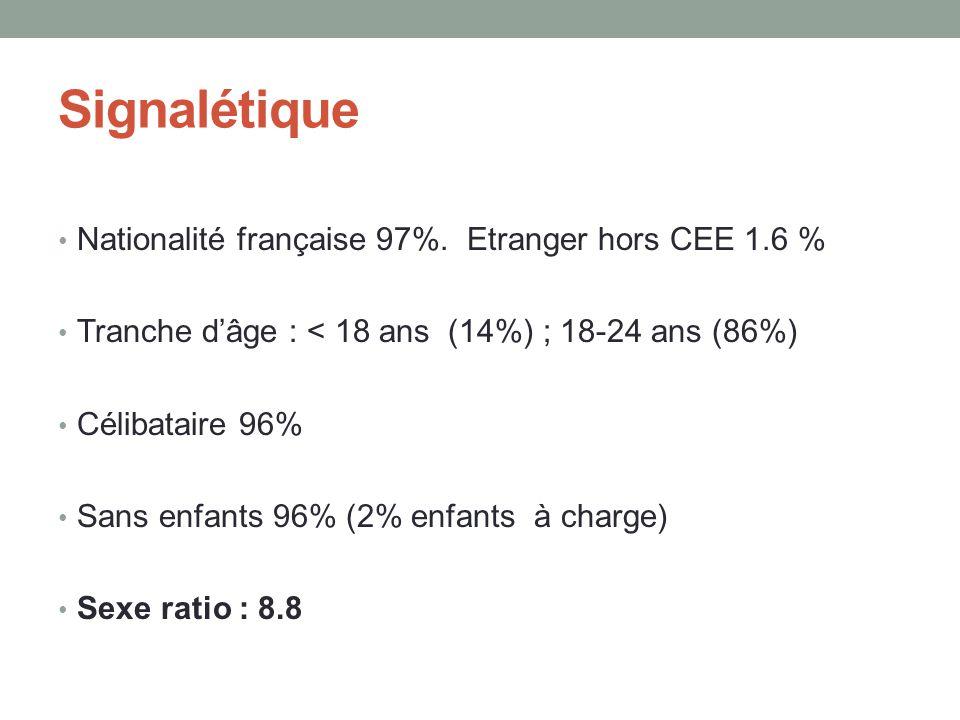 Signalétique Nationalité française 97%. Etranger hors CEE 1.6 %