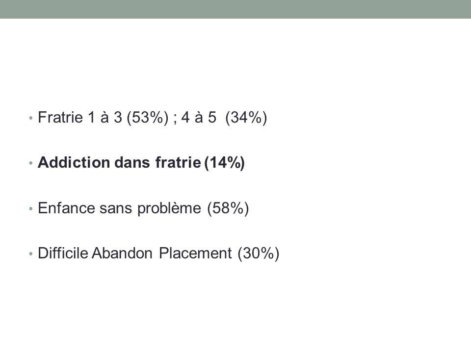 Fratrie 1 à 3 (53%) ; 4 à 5 (34%) Addiction dans fratrie (14%) Enfance sans problème (58%) Difficile Abandon Placement (30%)