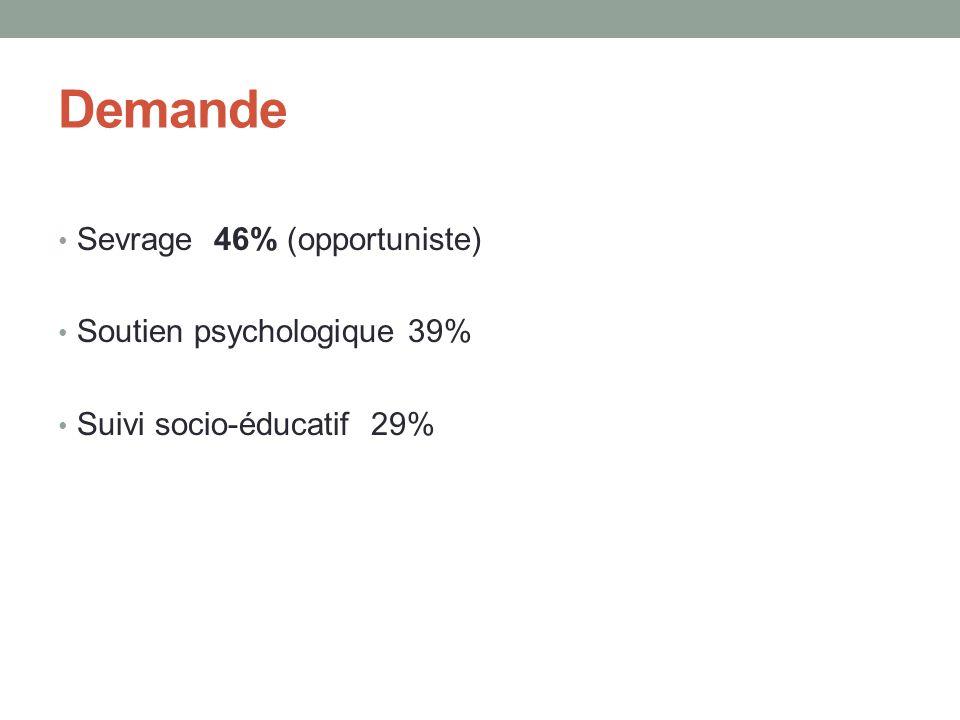 Demande Sevrage 46% (opportuniste) Soutien psychologique 39%