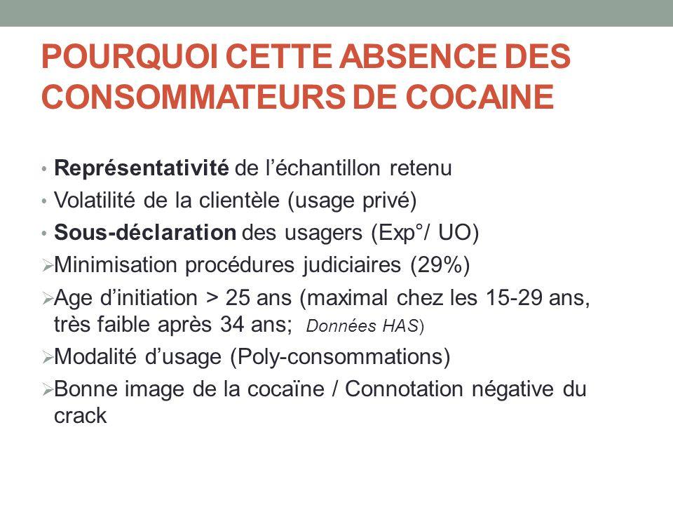 POURQUOI CETTE ABSENCE DES CONSOMMATEURS DE COCAINE
