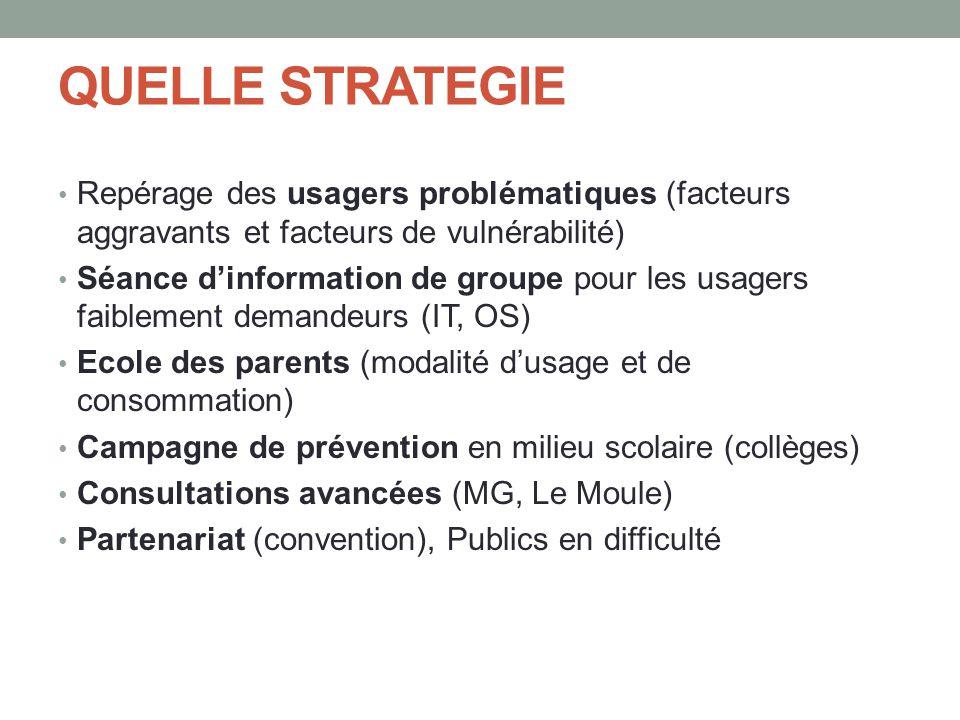 QUELLE STRATEGIE Repérage des usagers problématiques (facteurs aggravants et facteurs de vulnérabilité)