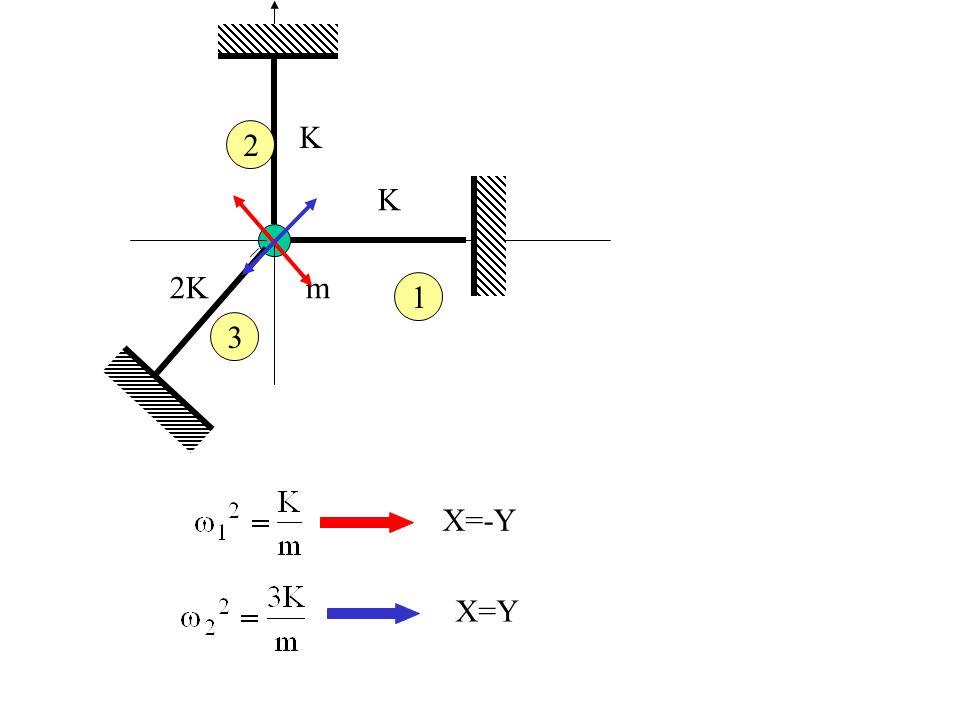 K 2K m 2 1 3 X=-Y X=Y