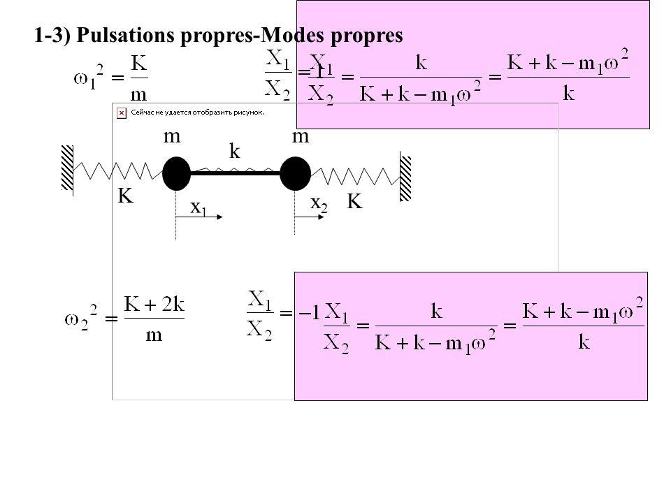 1-3) Pulsations propres-Modes propres