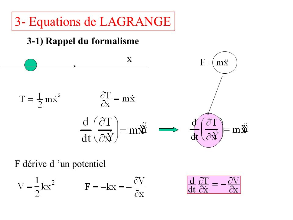 3- Equations de LAGRANGE