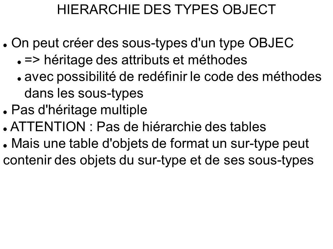HIERARCHIE DES TYPES OBJECT