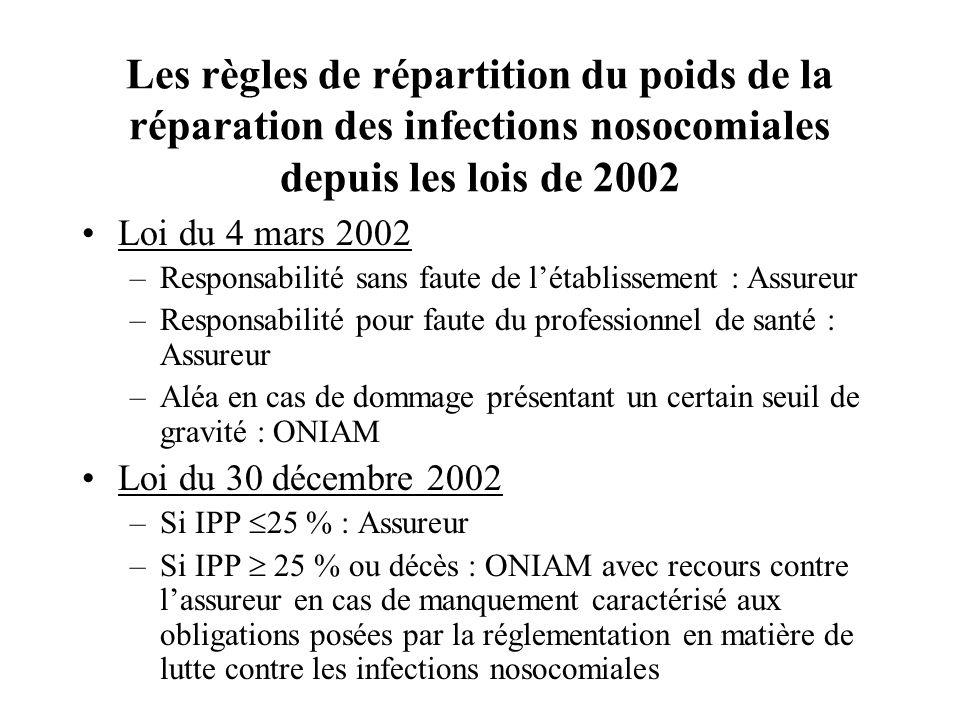 Les règles de répartition du poids de la réparation des infections nosocomiales depuis les lois de 2002
