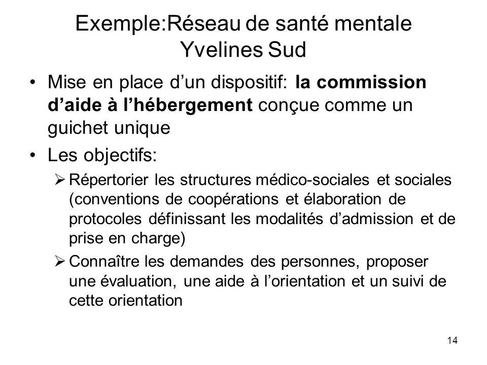 Exemple:Réseau de santé mentale Yvelines Sud