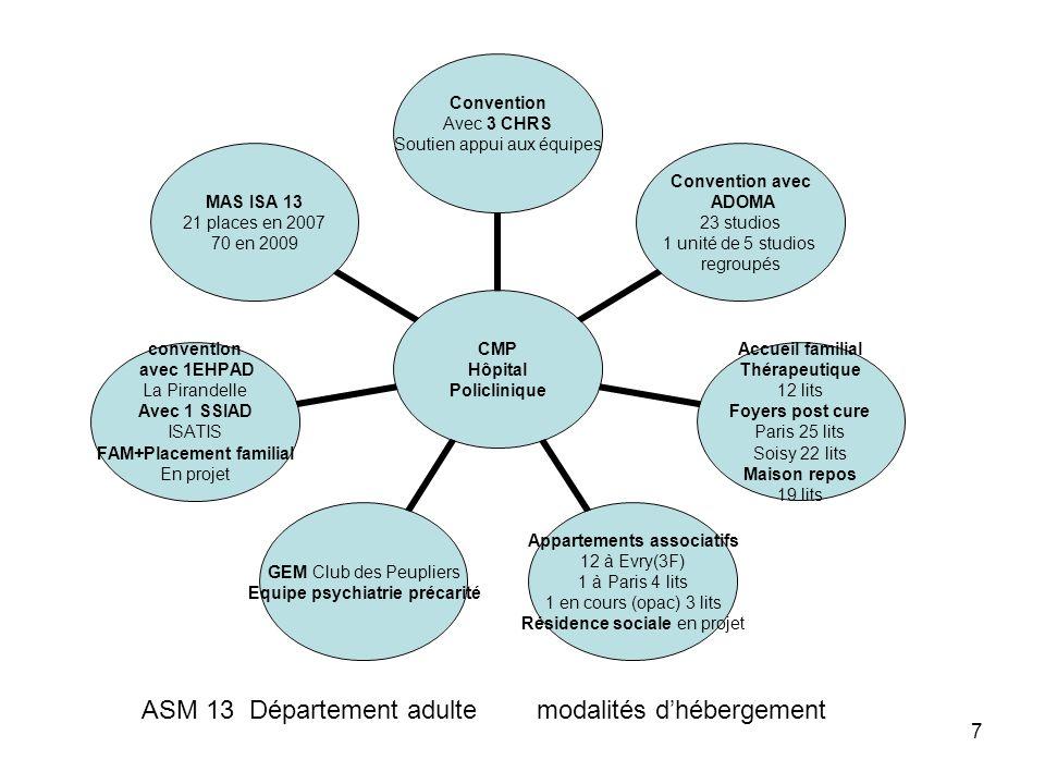 ASM 13 Département adulte modalités d'hébergement
