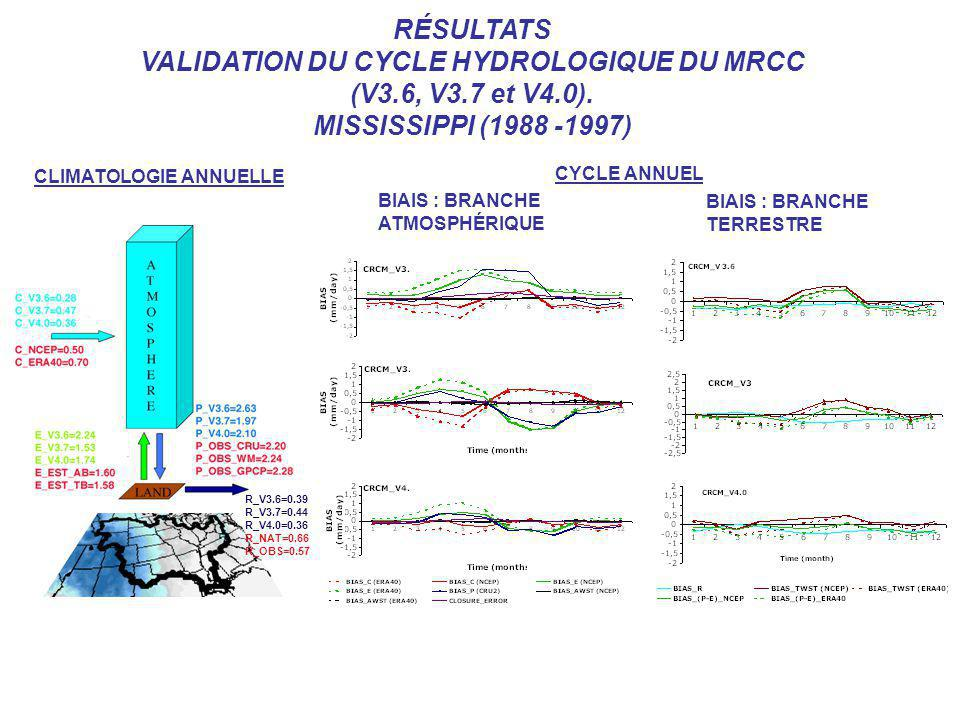 VALIDATION DU CYCLE HYDROLOGIQUE DU MRCC