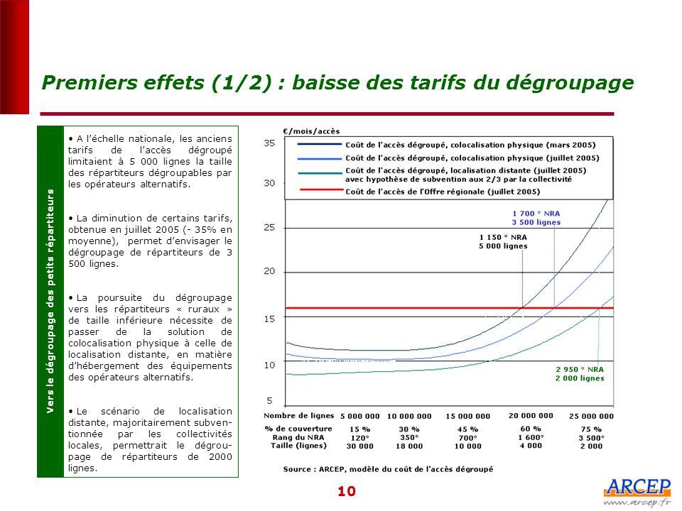 Premiers effets (1/2) : baisse des tarifs du dégroupage