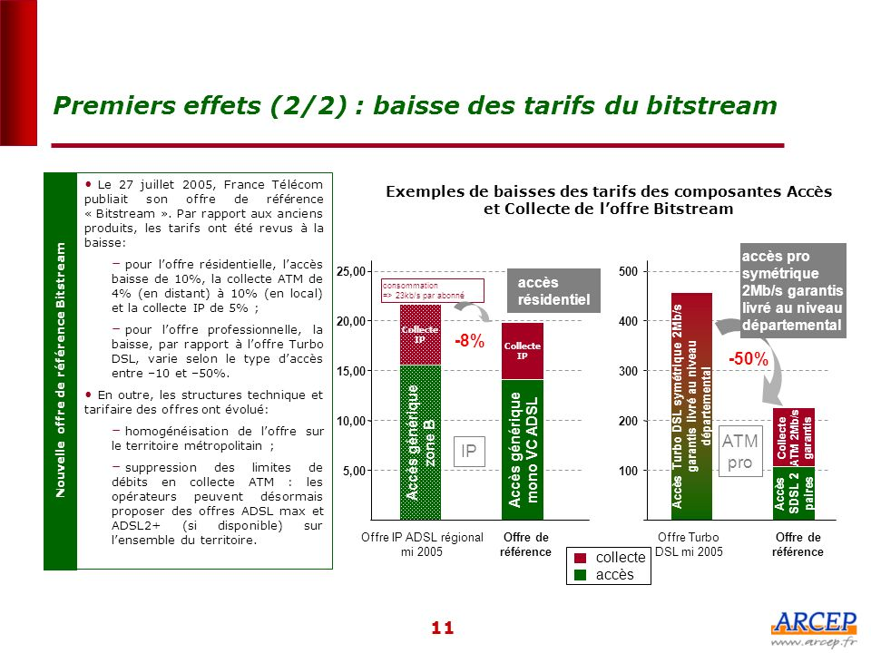 Premiers effets (2/2) : baisse des tarifs du bitstream