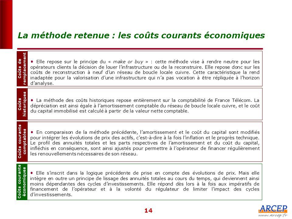 La méthode retenue : les coûts courants économiques