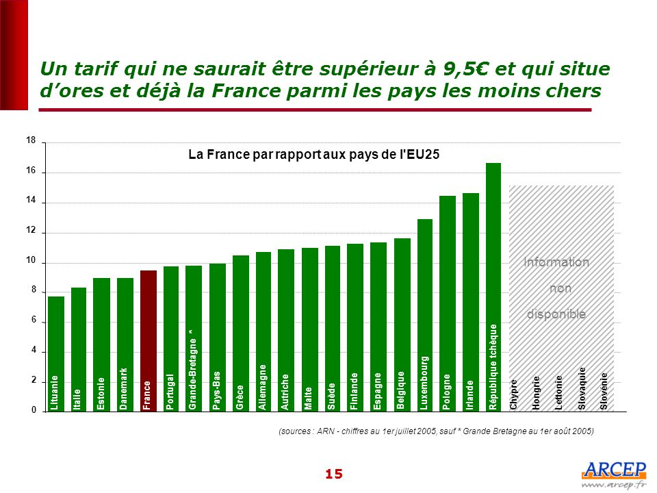 Un tarif qui ne saurait être supérieur à 9,5€ et qui situe d'ores et déjà la France parmi les pays les moins chers